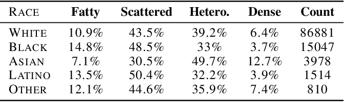 Figure 2 for Fair Conformal Predictors for Applications in Medical Imaging
