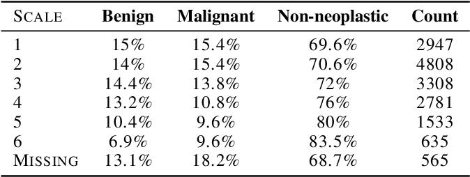 Figure 4 for Fair Conformal Predictors for Applications in Medical Imaging