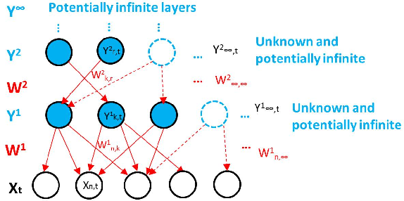 Figure 1 for Non-parametric Bayesian Learning with Deep Learning Structure and Its Applications in Wireless Networks