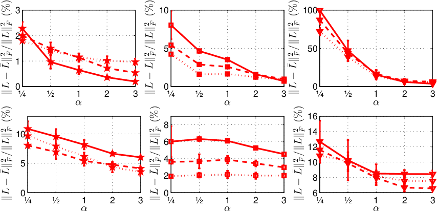 Figure 1 for Constructing fast approximate eigenspaces with application to the fast graph Fourier transforms
