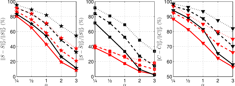 Figure 3 for Constructing fast approximate eigenspaces with application to the fast graph Fourier transforms
