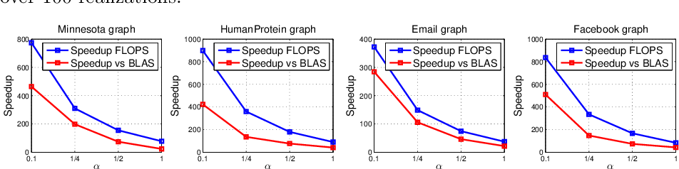 Figure 4 for Constructing fast approximate eigenspaces with application to the fast graph Fourier transforms
