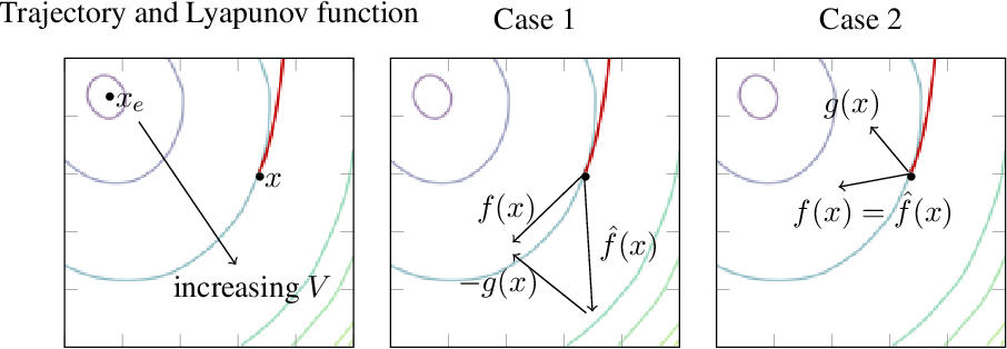Figure 1 for Learning Stable Deep Dynamics Models