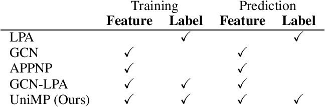 Figure 1 for Masked Label Prediction: Unified Massage Passing Model for Semi-Supervised Classification