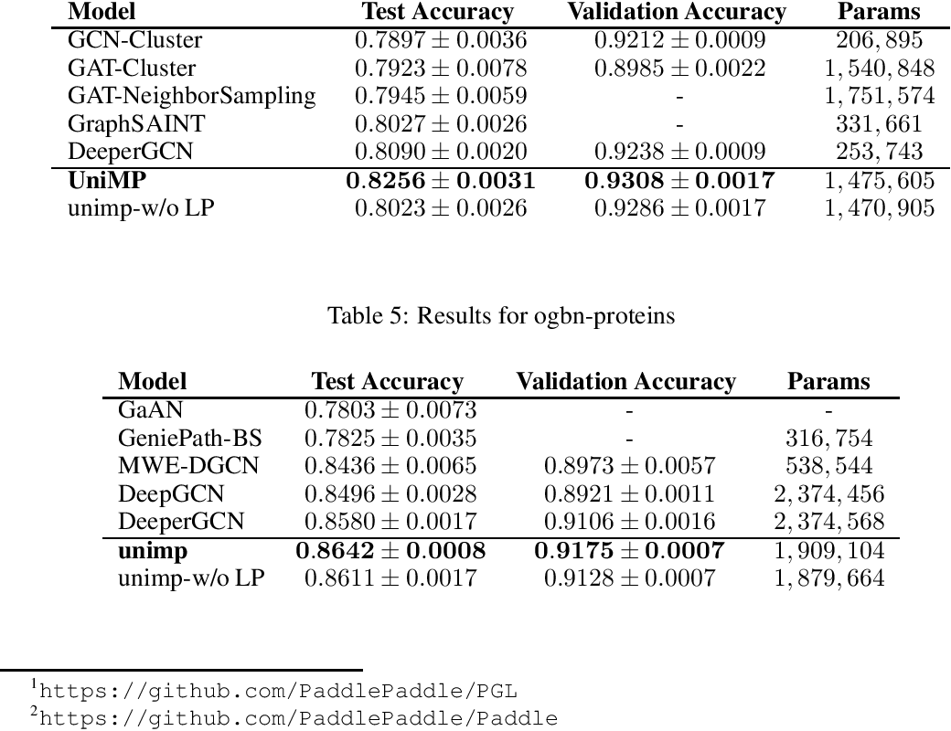 Figure 4 for Masked Label Prediction: Unified Massage Passing Model for Semi-Supervised Classification