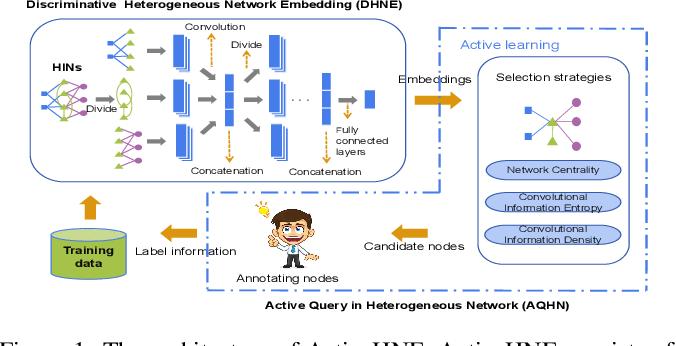 Figure 1 for ActiveHNE: Active Heterogeneous Network Embedding