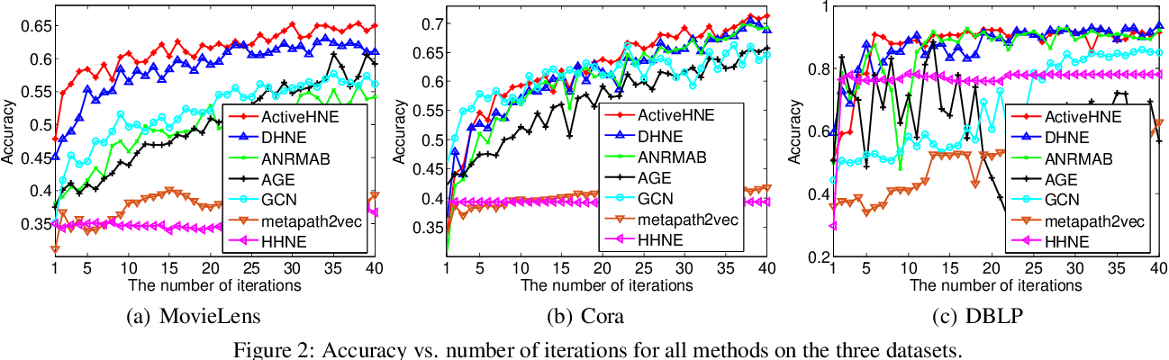 Figure 3 for ActiveHNE: Active Heterogeneous Network Embedding