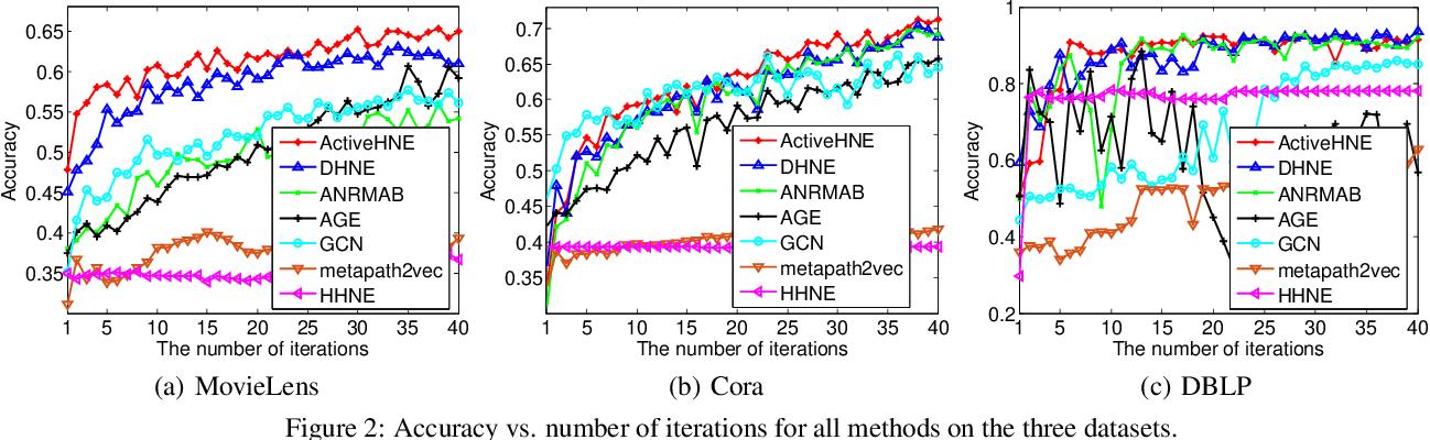 Figure 3 for ActiveHNE: Active Heterogeneous Network Embedding