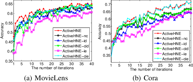 Figure 4 for ActiveHNE: Active Heterogeneous Network Embedding