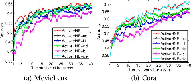 Figure 4 for ActiveHNE: Active Heterogeneous Network Embedding