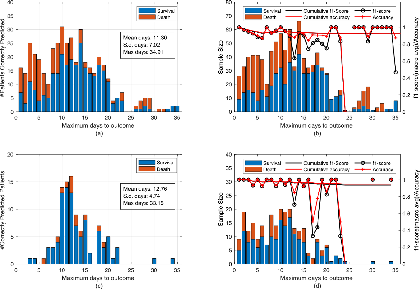 Figure 2 for Do not forget interaction: Predicting fatality of COVID-19 patients using logistic regression