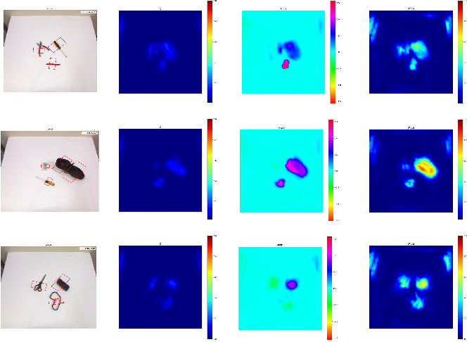 Figure 3 for Lightweight Convolutional Neural Network with Gaussian-based Grasping Representation for Robotic Grasping Detection