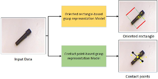 Figure 1 for Lightweight Convolutional Neural Network with Gaussian-based Grasping Representation for Robotic Grasping Detection