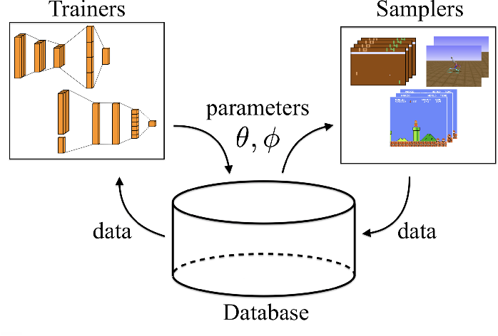 Figure 1 for Catalyst.RL: A Distributed Framework for Reproducible RL Research