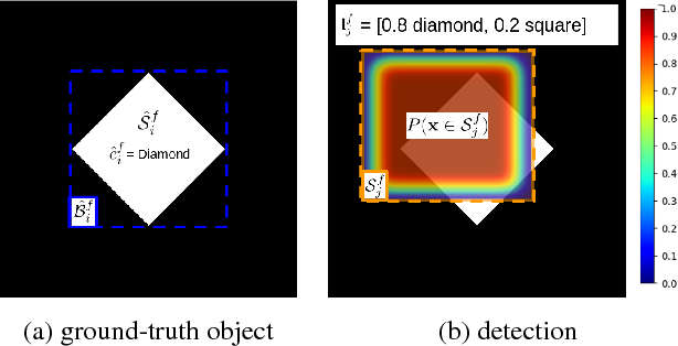 Figure 1 for Probability-based Detection Quality (PDQ): A Probabilistic Approach to Detection Evaluation