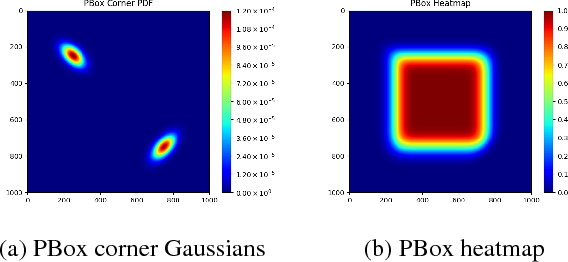 Figure 4 for Probability-based Detection Quality (PDQ): A Probabilistic Approach to Detection Evaluation