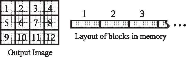 Figure 6: Pixels belonging to 2D blocks of the output image are stored contiguously in memory. A standard raster organization of the output-image pixels in memory would result in poor utilization of the cache.