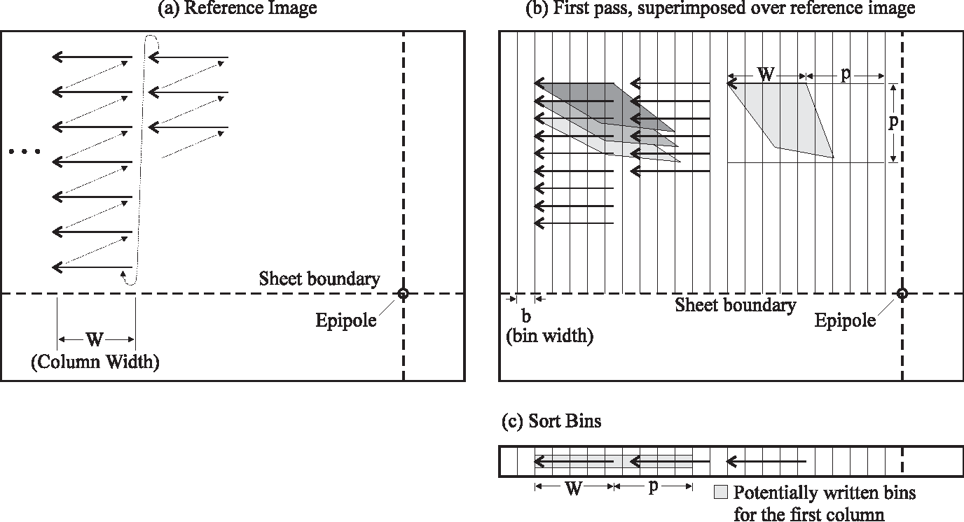 Figure 12: First pass of the two-pass warp. Reference-image pixels are sorted into bins based on their post-translation, pre-rotation Xcoordinate. (a) shows the reference image, (b) shows the regions of potential translation superimposed on the reference image, and (c) shows the bins which are filled during the first pass.