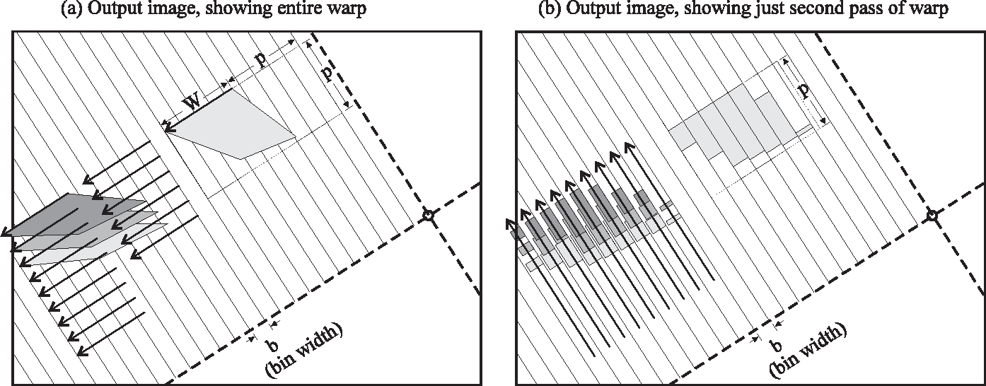 Figure 13: Second pass of the two-pass warp. (a) shows the entire warp in output-image space. (b) shows just the second pass of the warp in output-image space. In the second pass, the bins from the first pass are traversed one at a time, and the pixels from the bins are written into the output image.