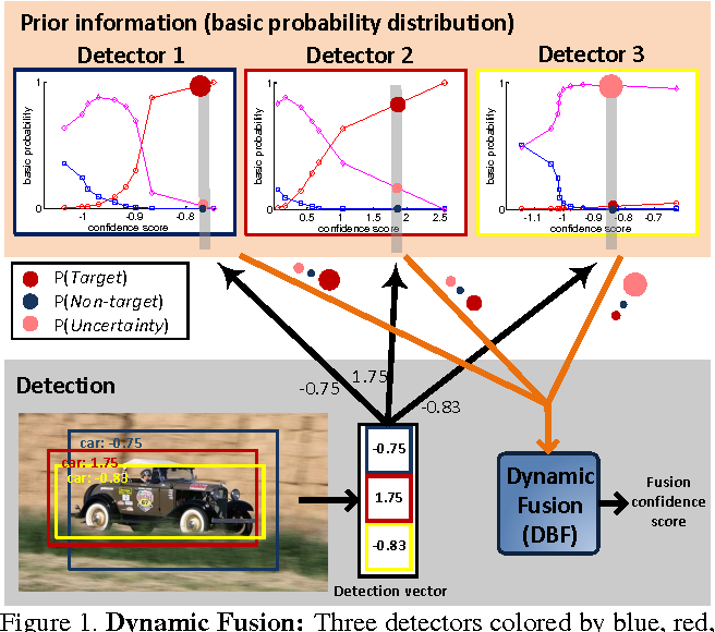 Figure 1 for Dynamic Belief Fusion for Object Detection