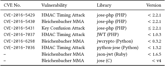 Table 2 from On The (In-)Security Of JavaScript Object