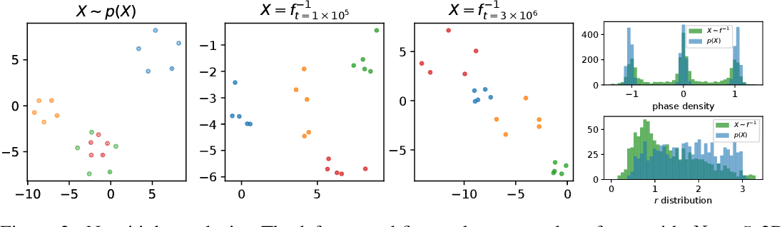 Figure 3 for Set Flow: A Permutation Invariant Normalizing Flow