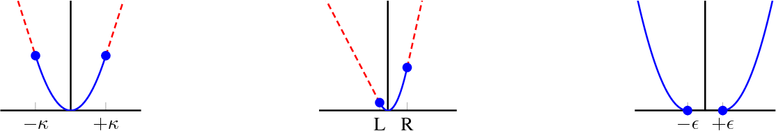Figure 1 for Beyond L2-Loss Functions for Learning Sparse Models