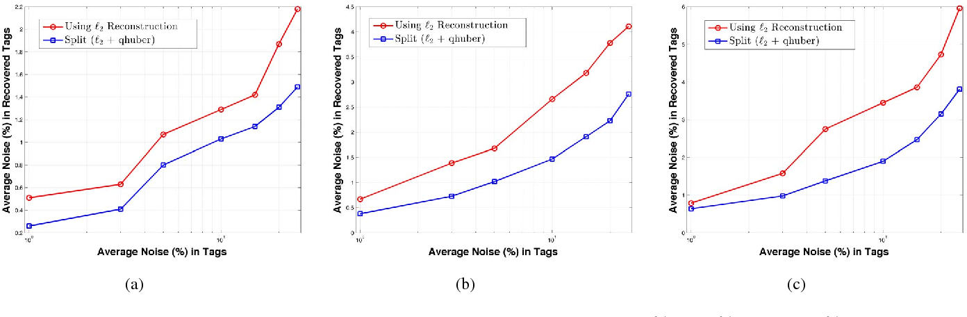 Figure 3 for Beyond L2-Loss Functions for Learning Sparse Models