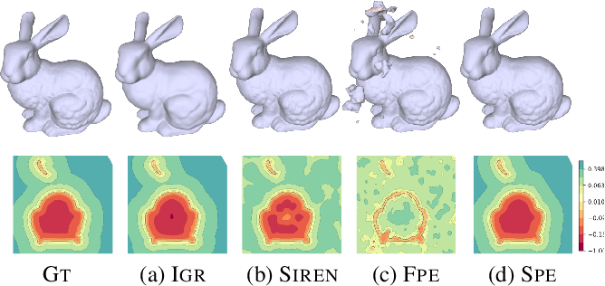 Figure 1 for Spline Positional Encoding for Learning 3D Implicit Signed Distance Fields