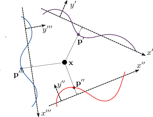 Figure 3 for Spline Positional Encoding for Learning 3D Implicit Signed Distance Fields