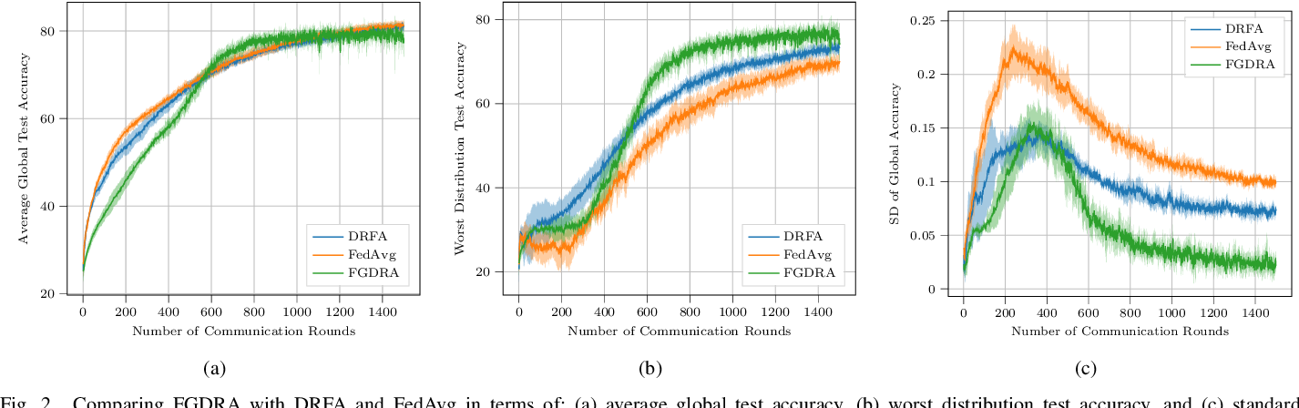 Figure 2 for Federated Distributionally Robust Optimization for Phase Configuration of RISs