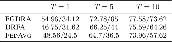Figure 4 for Federated Distributionally Robust Optimization for Phase Configuration of RISs