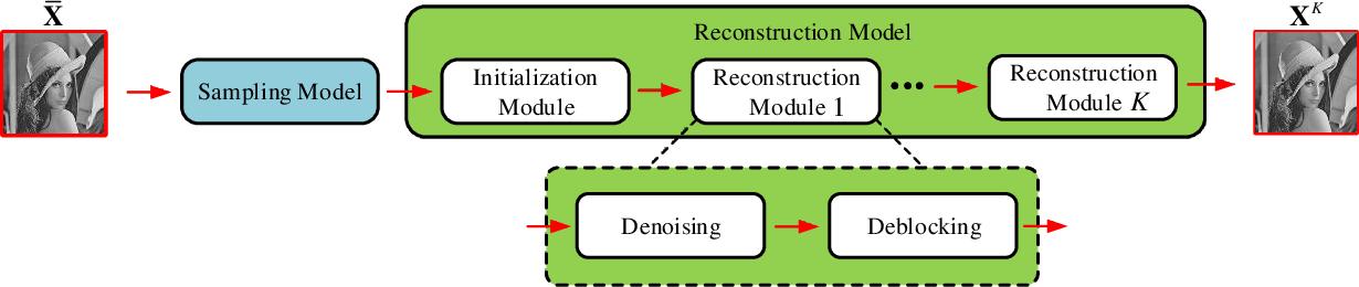 Figure 1 for AMP-Net: Denoising based Deep Unfolding for Compressive Image Sensing