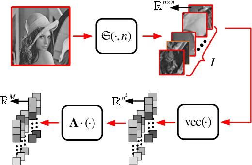 Figure 2 for AMP-Net: Denoising based Deep Unfolding for Compressive Image Sensing