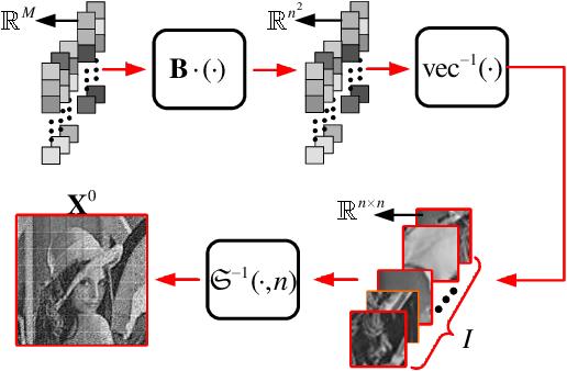 Figure 3 for AMP-Net: Denoising based Deep Unfolding for Compressive Image Sensing