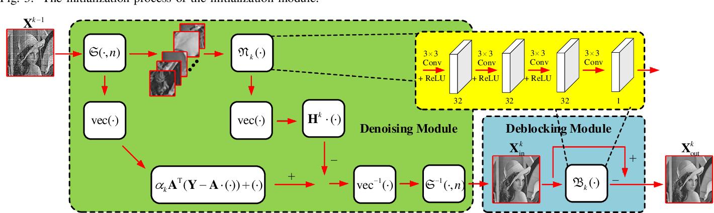 Figure 4 for AMP-Net: Denoising based Deep Unfolding for Compressive Image Sensing