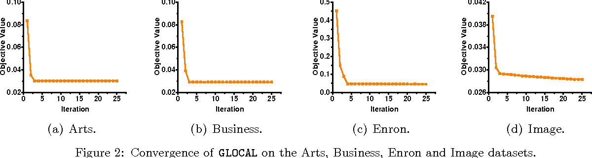 Figure 4 for Multi-Label Learning with Global and Local Label Correlation