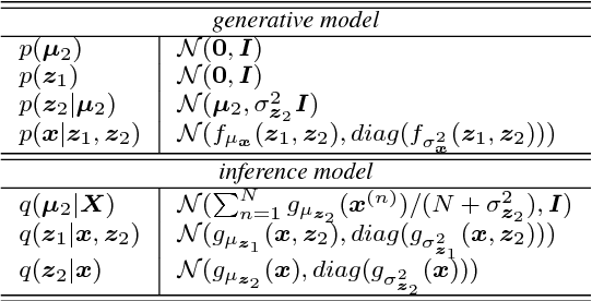 Figure 1 for Scalable Factorized Hierarchical Variational Autoencoder Training