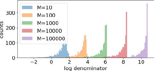 Figure 2 for Scalable Factorized Hierarchical Variational Autoencoder Training