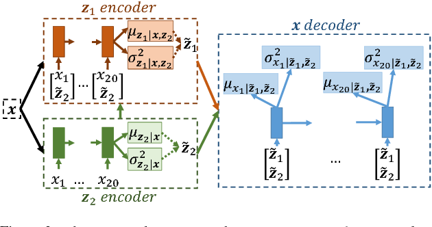 Figure 4 for Scalable Factorized Hierarchical Variational Autoencoder Training