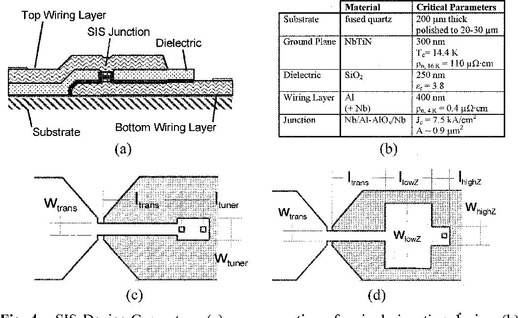 Figure 2 from THz SIS Mixer' Development for HIFI - Semantic ... on