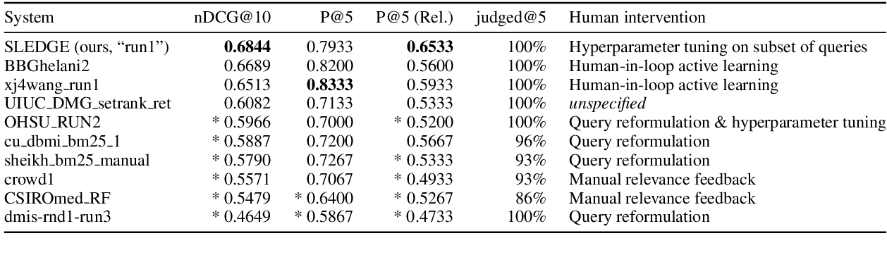 Figure 1 for SLEDGE: A Simple Yet Effective Baseline for Coronavirus Scientific Knowledge Search