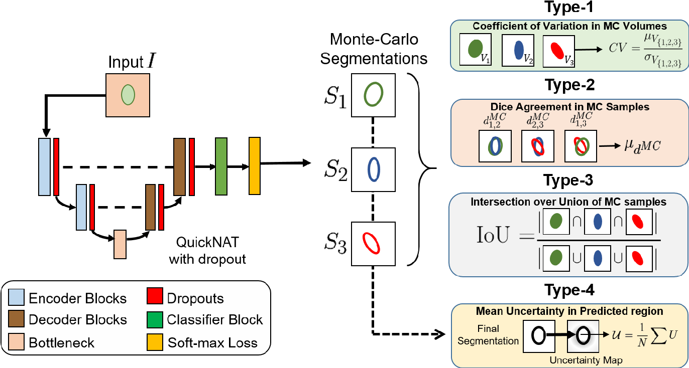 Figure 3 for Bayesian QuickNAT: Model Uncertainty in Deep Whole-Brain Segmentation for Structure-wise Quality Control