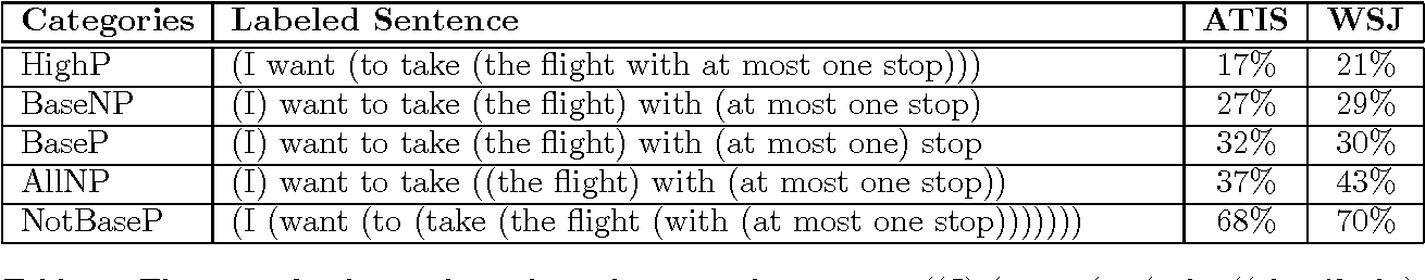 Figure 1 for Supervised Grammar Induction Using Training Data with Limited Constituent Information