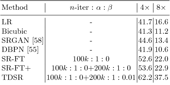 Figure 4 for Task-Driven Super Resolution: Object Detection in Low-resolution Images