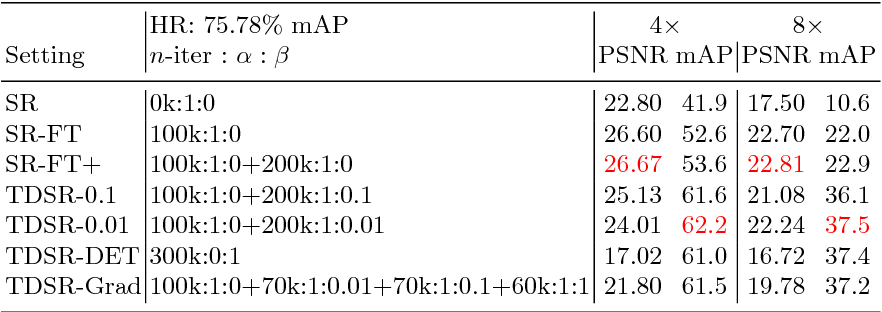 Figure 2 for Task-Driven Super Resolution: Object Detection in Low-resolution Images