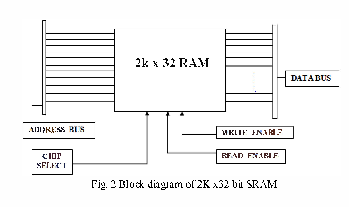 2 block diagram of 2k x32 bit sram