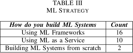 Figure 4 for Adversarial Machine Learning -- Industry Perspectives