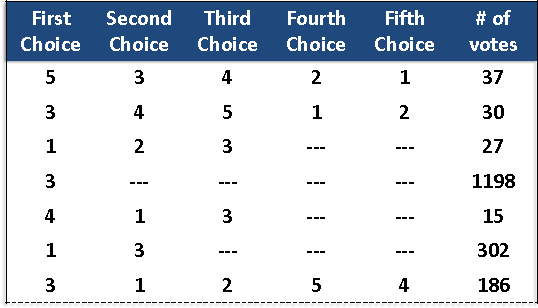 Figure 1 for Riffled Independence for Efficient Inference with Partial Rankings