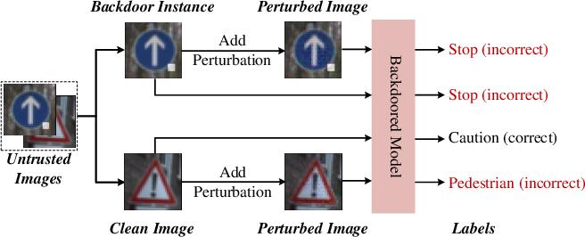 Figure 1 for Detecting Backdoor in Deep Neural Networks via Intentional Adversarial Perturbations